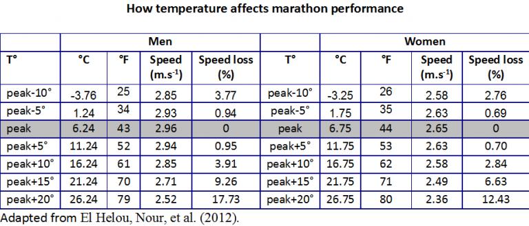 chaleur performance impacts