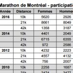marathon de montreal - femmes-accueil